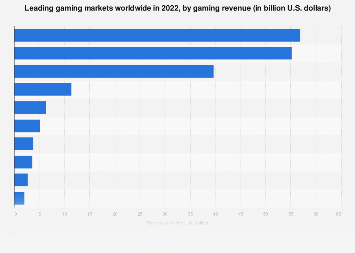 Leading gaming markets worldwide 2018, by revenue