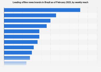 Brazil: leading offline news brands 2019