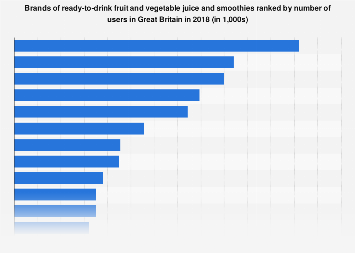 Leading ready-to-drink juice and smoothie brands in the UK 2017, by number of users