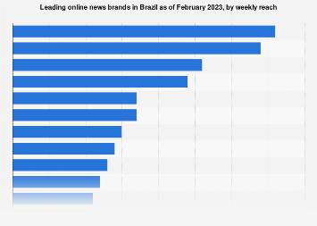 Brazil: leading online news brands 2018