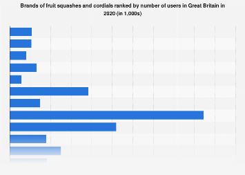 Leading brands of fruit squashes & cordials in the UK 2016, by number of users