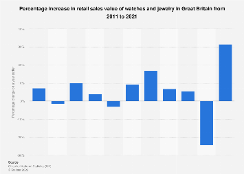Watch and jewelry sales value growth in Great Britain 2008-2017