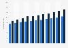 Inlandskredite von Banken in der Schweiz bis 2017