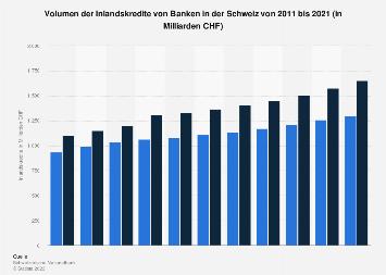 Inlandskredite von Banken in der Schweiz bis 2018