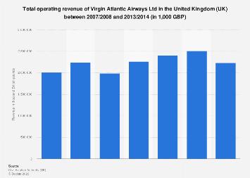 Virgin Atlantic Airways' operating revenue in the United Kingdom (UK) 2007-2014
