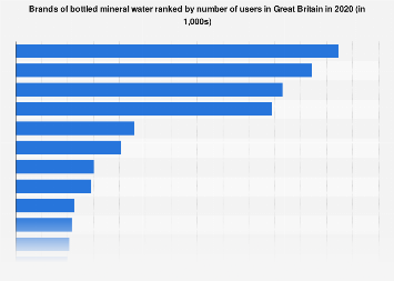 Brands of bottled mineral water in the United Kingdom (UK) 2017, by number of users