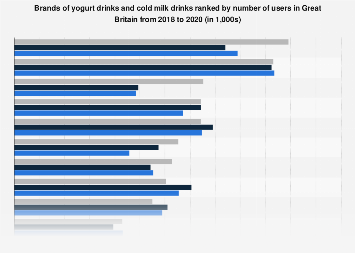 Leading brands of yogurt drinks in the UK 2017, by number of users