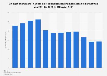 Einlagen inländischer Kunden bei Regionalbanken & Sparkassen in der Schweiz bis 2016