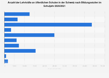 Lehrkräfte an öffentlichen Schulen in der Schweiz nach Bildungsstufen 2017/2018