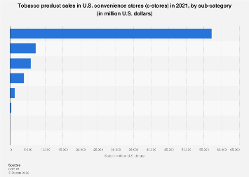 U.S. C-store sales of tobacco products 2017, by sub-category