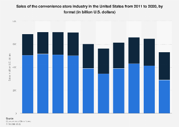 Sales of the convenience store industry in the U.S. 2011-2016, by format