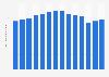 Skyy vodka's global sales volume 2009-2018