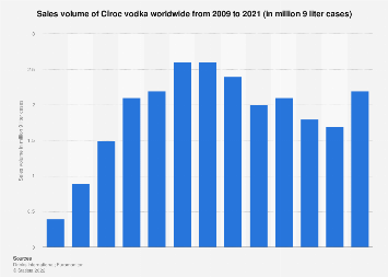 Cîroc vodka's global sales volume 2009-2017