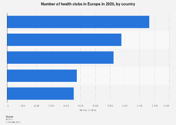 Health and fitness clubs in European countries 2017