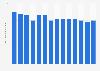 Seagram's gin's global sales volume 2009-2018
