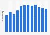 Fernet Branca's global sales volume 2009-2017