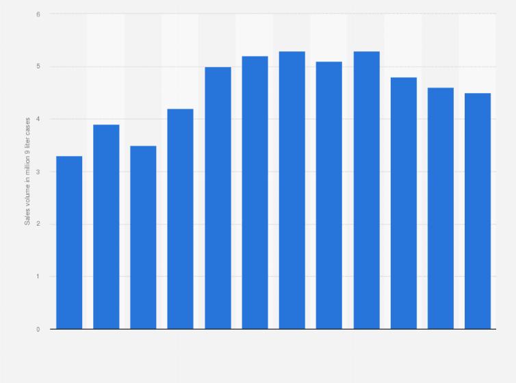 Fernet Branca's global sales volume, 2018   Statista