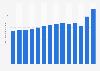 Campari's global sales volume 2009-2017