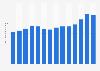Malibu liqueur's  global sales volume 2009-2017