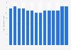 Kahlúa liqueur's global sales volume 2009-2017