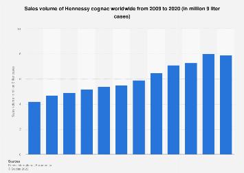 Hennessy cognac's global sales volume 2009-2017