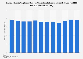 Bruttowertschöpfung in der Branche Finanzdienstleistungen in der Schweiz bis 2016