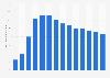 Emperador brandy's global sales volume 2009-2018