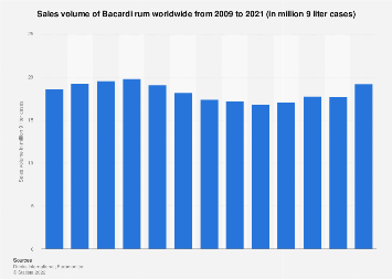 Bacardi rum's global sales volume 2009-2017