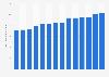 Captain Morgan rum's global sales volume 2009-2018