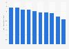 Cachaça 51's global sales volume 2009-2017
