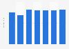 Unit sales of the U.S. trade book market 2010-2016