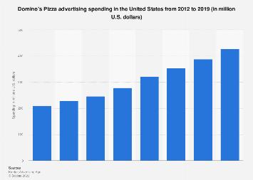 Domino's Pizza: ad spend in the U.S. 2012-2016