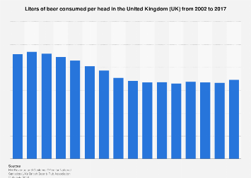 Beer consumption in liters per head in the United Kingdom (UK) 2002-2016