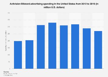Activision Blizzard: ad spend in the U.S. 2012-2016