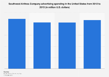 Southwest Airlines: ad spend in the U.S. 2012-2015