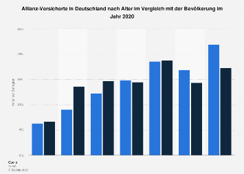 Umfrage in Deutschland zum Alter der Allianz-Kunden 2018