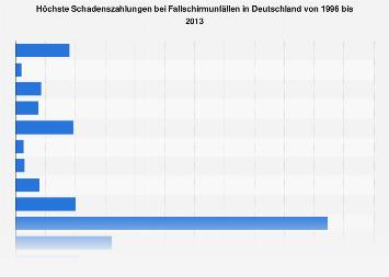 Teuerste Schadenszahlungen bei Fallschirmunfällen in Deutschland bis 2013