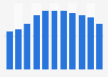 Revenue of GNC 2009-2018