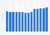 Anzahl der Fallschirmsprünge in den USA bis 2013