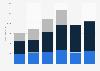 Revenue of Glanbia by segment 2016-2018