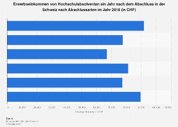 Erwerbseinkommen von Hochschulabsolventen in der Schweiz nach Abschlussarten 2015