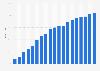 Anteil der Haushalte in Portugal mit Breitbandzugang bis 2018