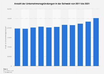 Unternehmensgründungen in der Schweiz bis 2018