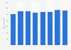 Beschäftigte bei Unternehmensgründungen in der Schweiz bis 2016