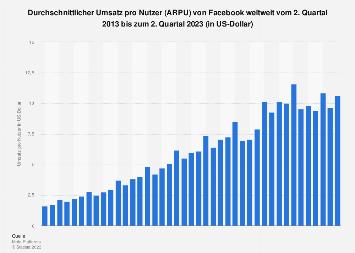 Einnahmen pro Nutzer (ARPU) von Facebook weltweit bis zum 1. Quartal 2018