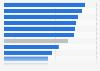 Umsatzprognose von Personalberatungen nach Klientenbranchen 2015