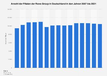 Filialen der Rewe Group in Deutschland bis 2017