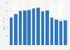 Anzahl der Monthly Active Users des QQ-Messengers weltweit bis 2018