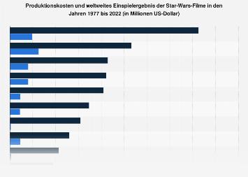 Produktionskosten und weltweites Einspielergebnis der Star Wars-Filme bis 2018