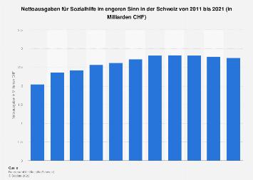 Nettoausgaben für Sozialhilfe im engeren Sinn in der Schweiz bis 2015